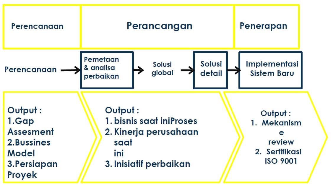 metodologi proses bisnis