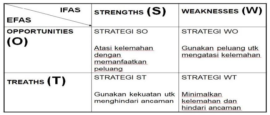 matriks interaksi SWOT